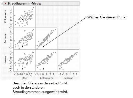 Ausgezeichnet Streudiagramme Und Korrelation Arbeitsblatt ...