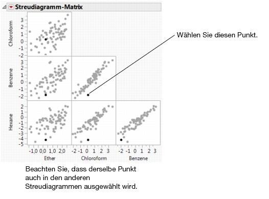 Enchanting Streudiagramme Arbeitsblatt 1 Vignette - Kindergarten ...