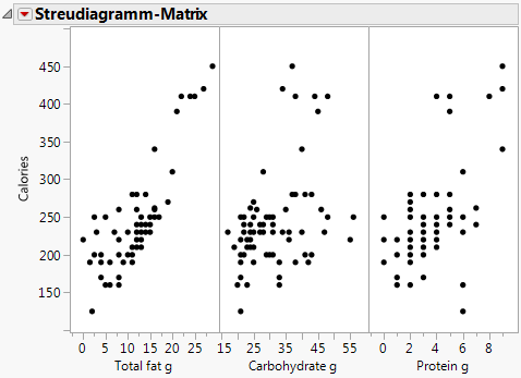Berühmt Analyse Streudiagramme Arbeitsblatt Galerie - Mathe ...