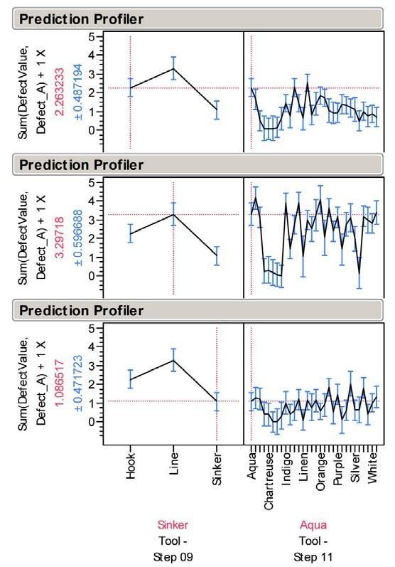 Cree Prediction Profiler