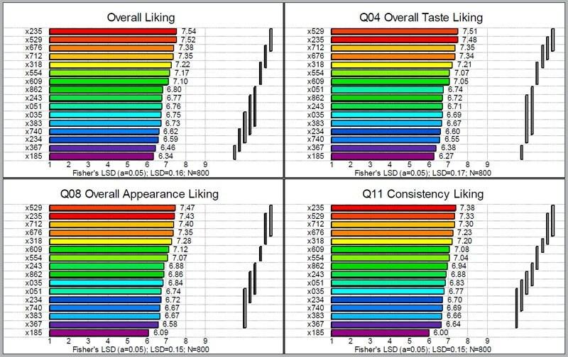 Product Bar Chart