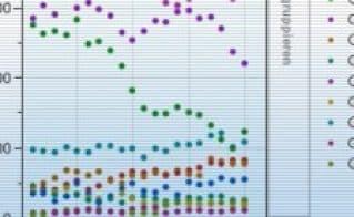 Mehr als Excel: Erweiterte Datenanalyse und Visualisierung