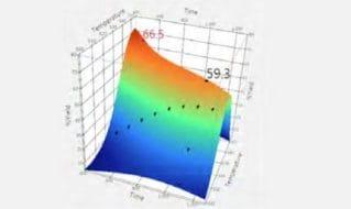 Optimale Parameterbestimmung von Nicht-Linearen Funktionen