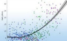 Intérêts du Bootstrap Forest pour l'analyse de rendement avec JMP