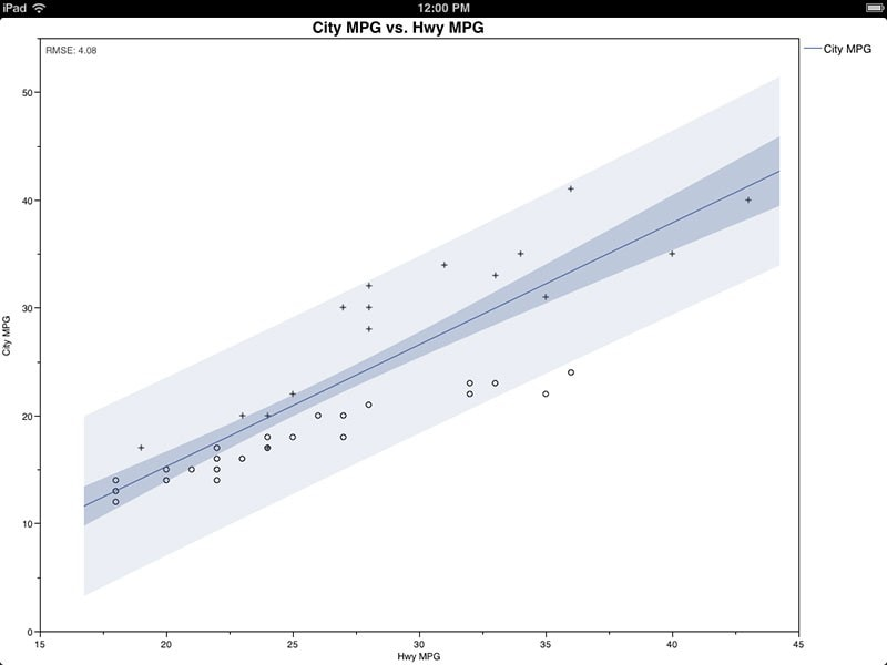 fittedline-with-confidence-and-predictionintervals