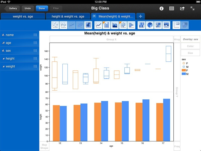 Box plots and side-by-side bar charts
