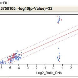 Allele Specific Expression Filter process