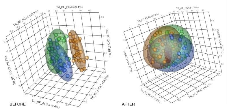 Visualize batch effects