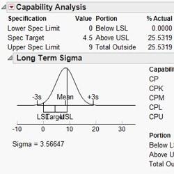 Capability analysis