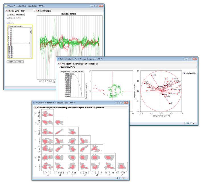 Multivariate Interdependenztechniken