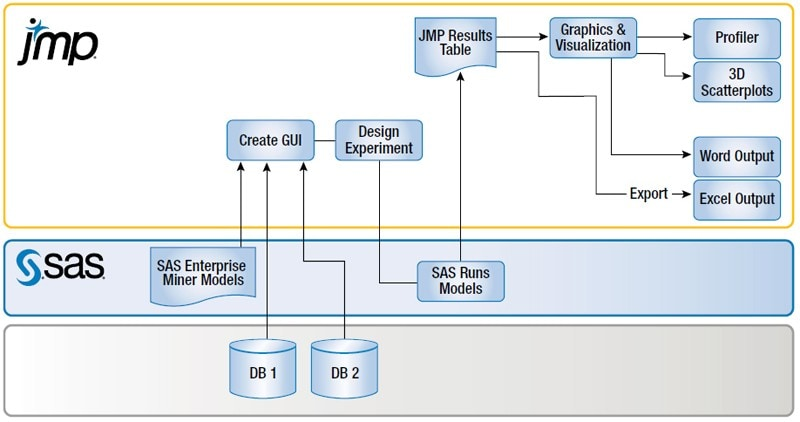 Flow diagram showing how the virtual lab combines JMP and SAS