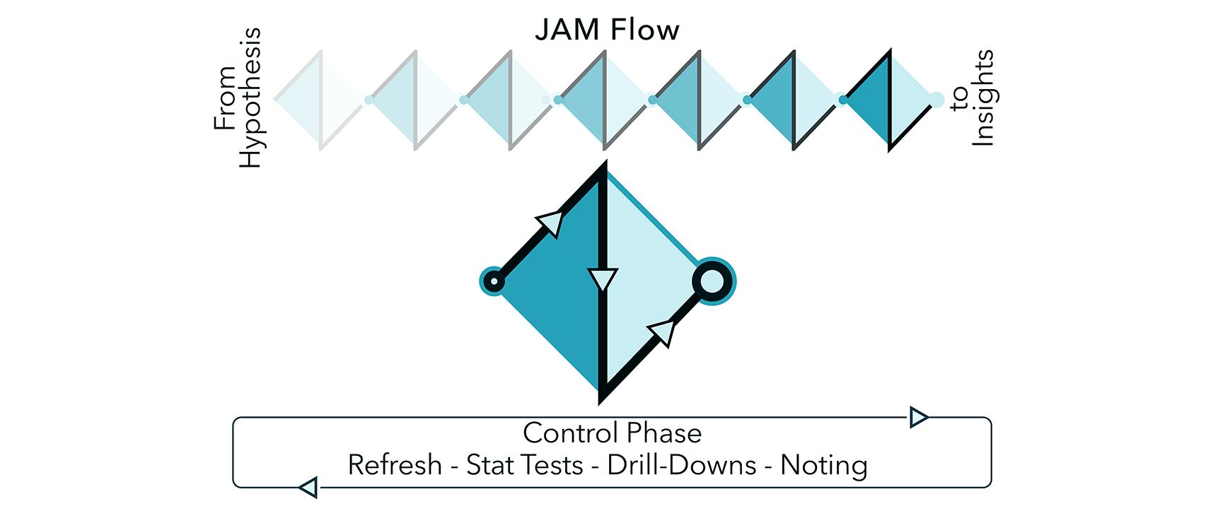 JAM Flow