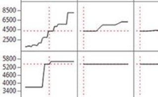 Verbesserung Ihrer Prozesse mit statistischen Modellen