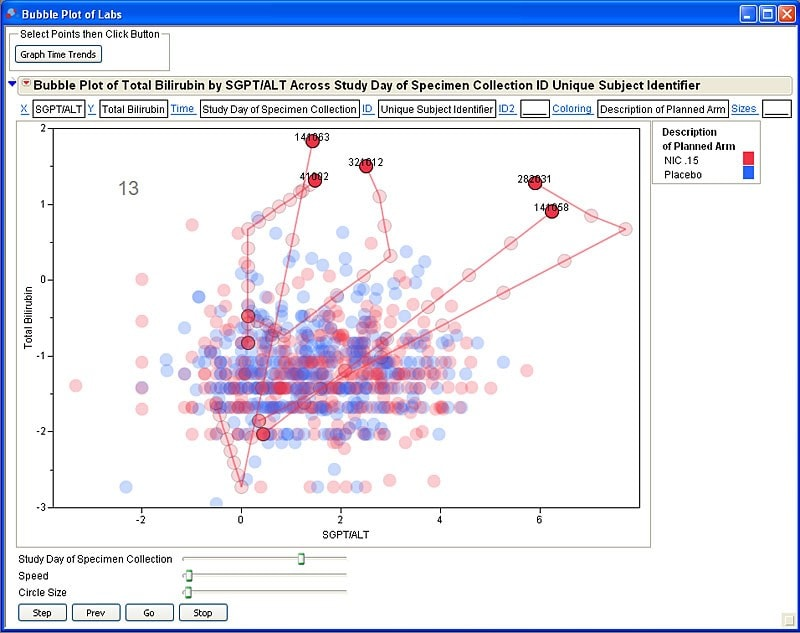 Hy's Law analysis using Bubble Plot
