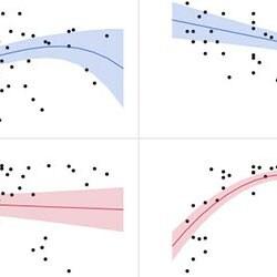 Linear, quadratic, and cubic fits