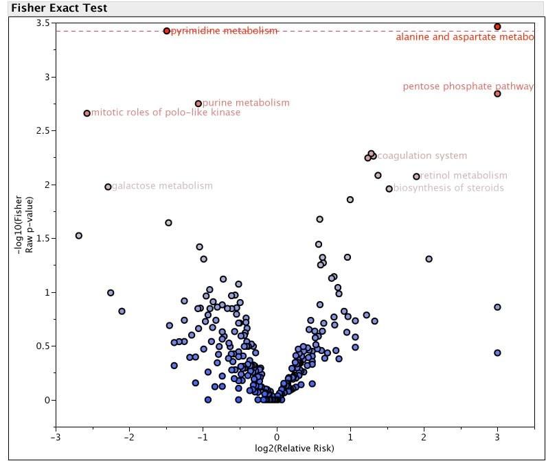 Volcano plot to visualize Analysis of Variance