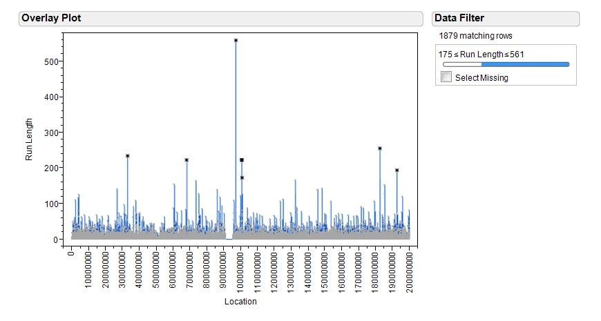 gen51-genetics-overlay-plot