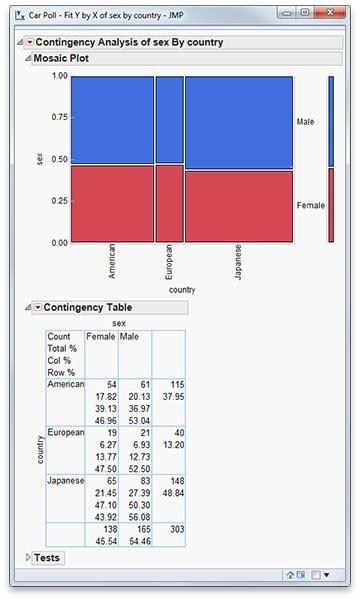 Contingency table (cross tabulation)