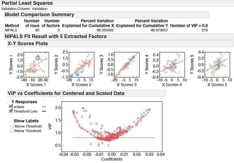Partial least squares (PLS)