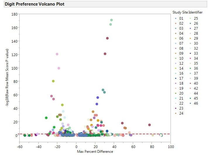 Volcano plot of clinical sites