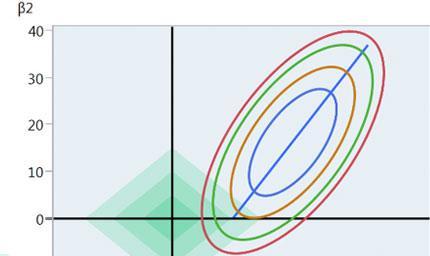 Elastic Net und Lasso: Lassen Sie in unübersichtlichen Situationen Software statistische Modelle finden.
