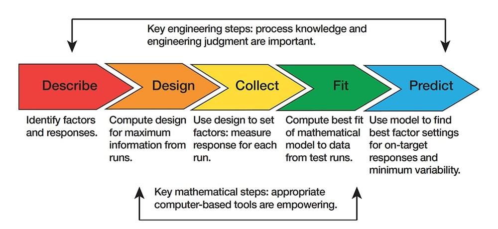 Experimental Design Process