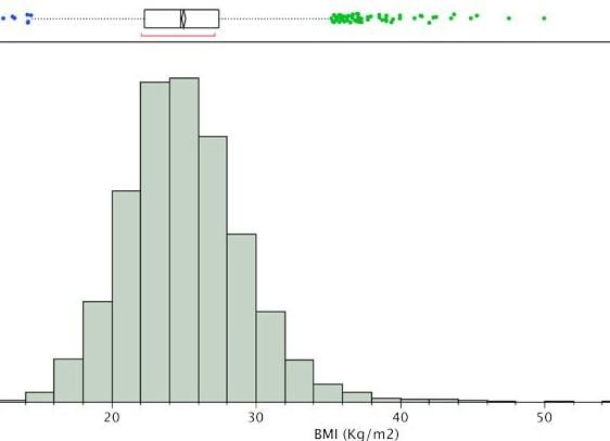Histogram with box plot