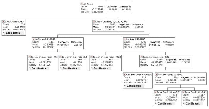 Decision tree shows which investments might be best