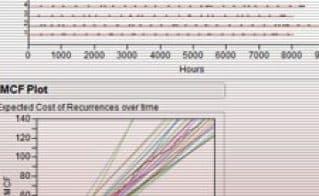 Analysis of Recurrence Data