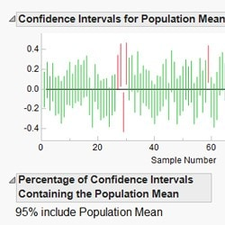 Confidence interval learning module