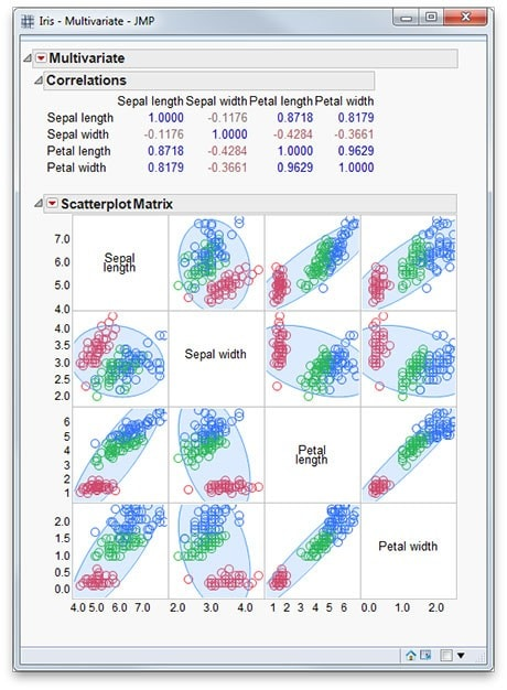 Scatterplot matrix and correlations