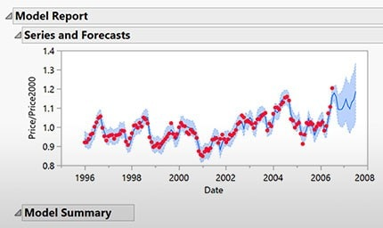 Time Series Forecast