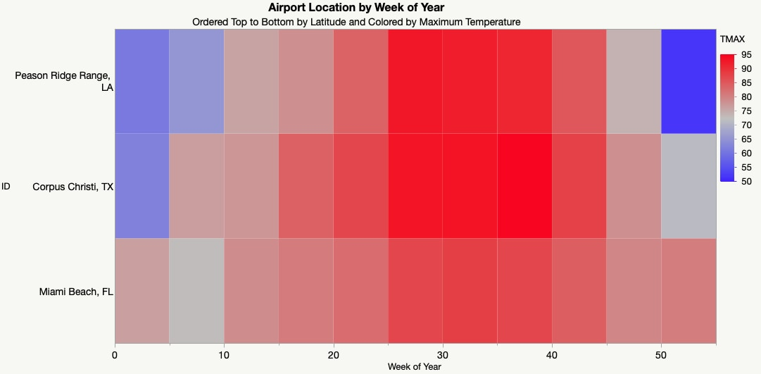Heatmap of maximum temperatures at three US airports by week of the year