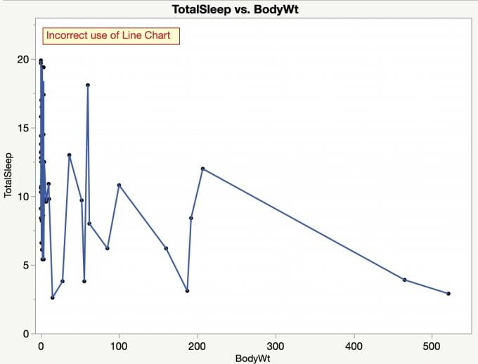 Sleep vs Bodyweight Incorrect Line Chart