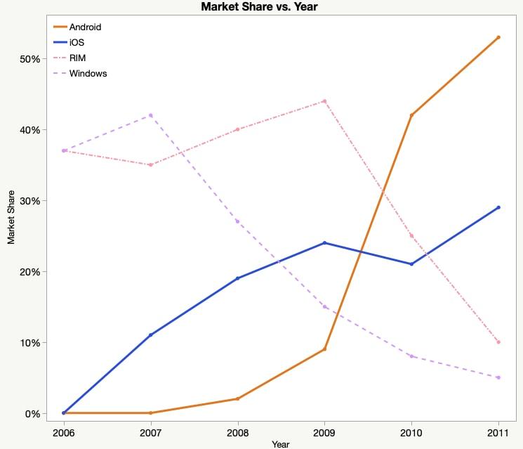 Market Share vs Year Line Graph