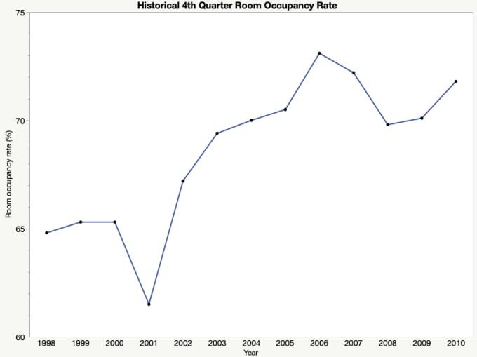 4th Quarter Room Occupancy Line Graph
