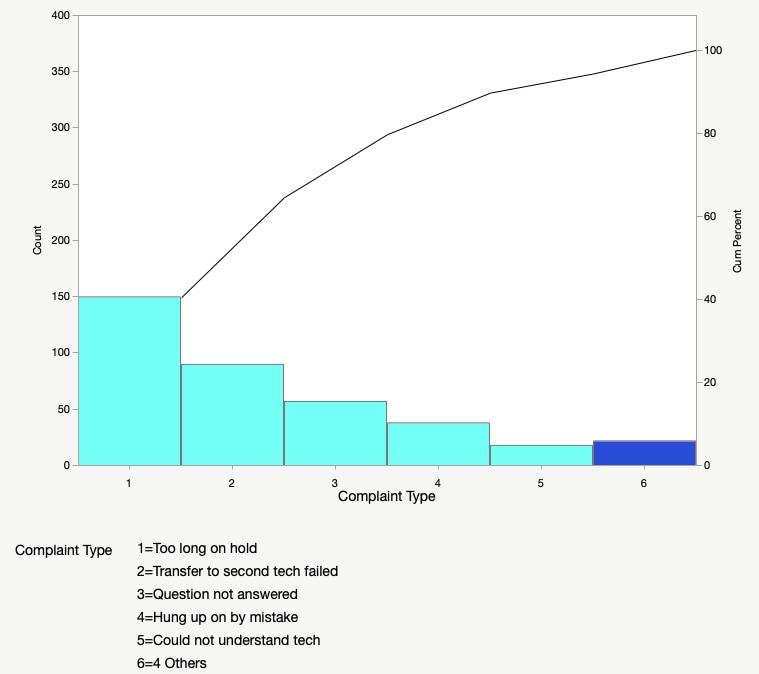 Complaints Pareto Chart