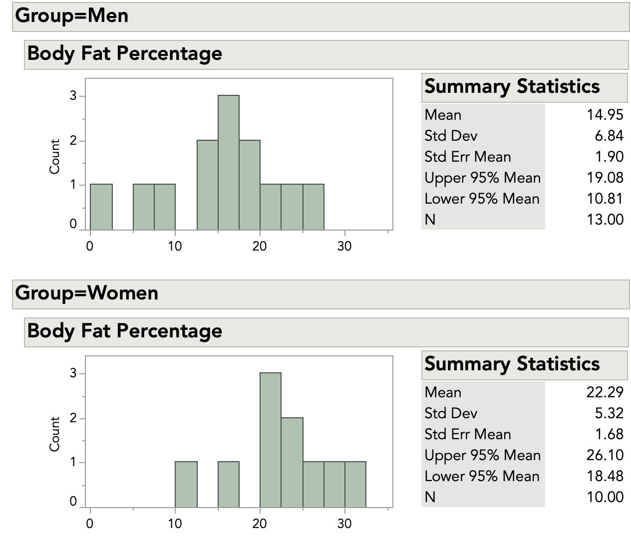 Histogram and summary statistics for the body fat data