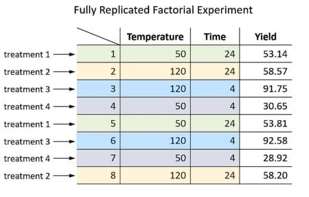 replicated-factorial-experiment