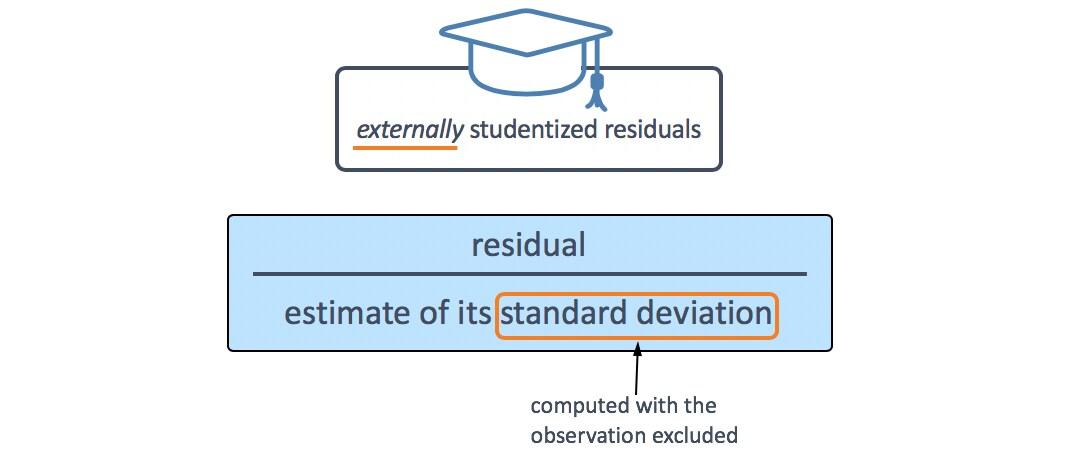 mlr-externally-studentized-residual