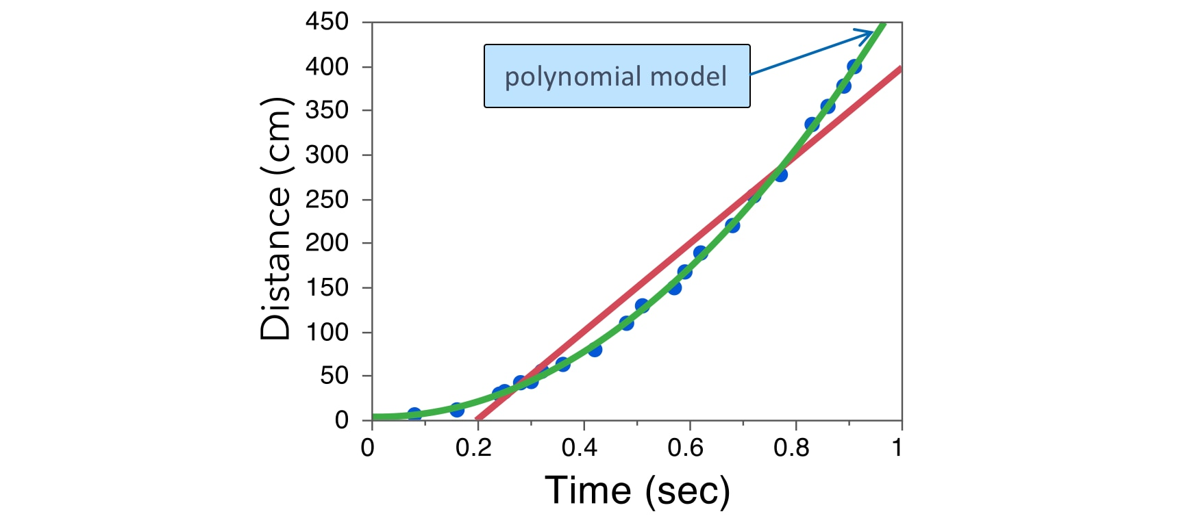 Distance by Time with Polynomial