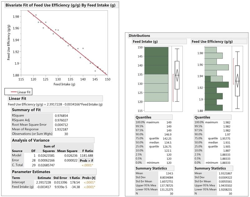 Bivariate fit of feed use efficiency by feed intake and distributions of each variable