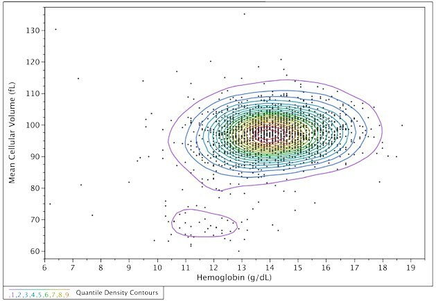 Scatterplot with contour lines