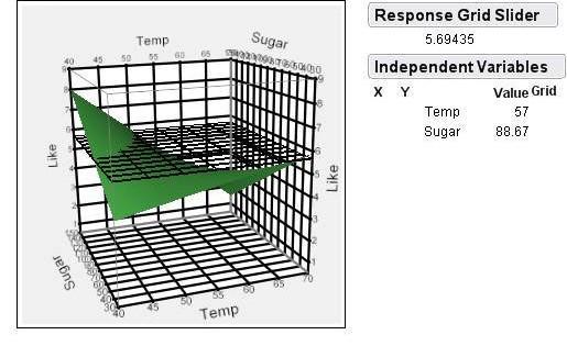 3D surface profiler from JMP software