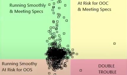 Visualization and Analysis in Oncology Trials