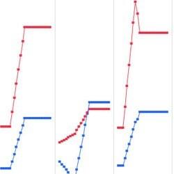Trellis plot