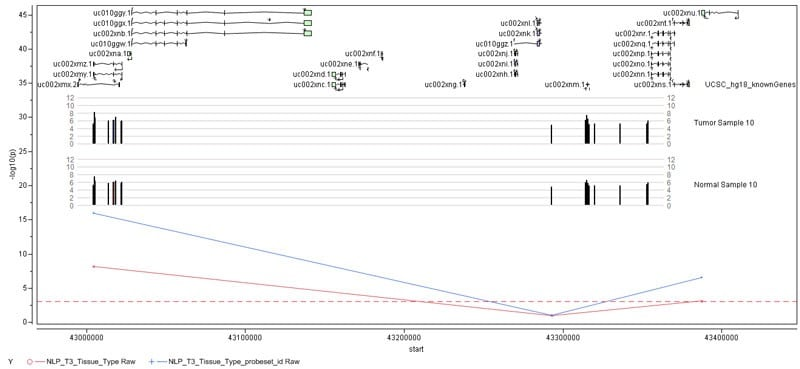 Summarize statistical analyses in genome context