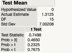 Paired t-test results for exam score data using JMP software