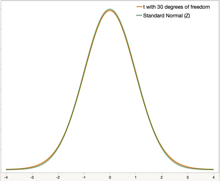 Graph depicting the similarity between z-distribution and t-distribution with 30 degrees of freedom