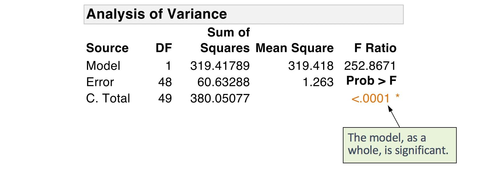mlr-variable-selection-overall-anova
